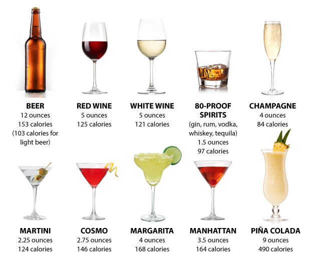 average calories in alcoholic beverages